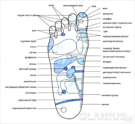 таковой массаж стоп ног,
